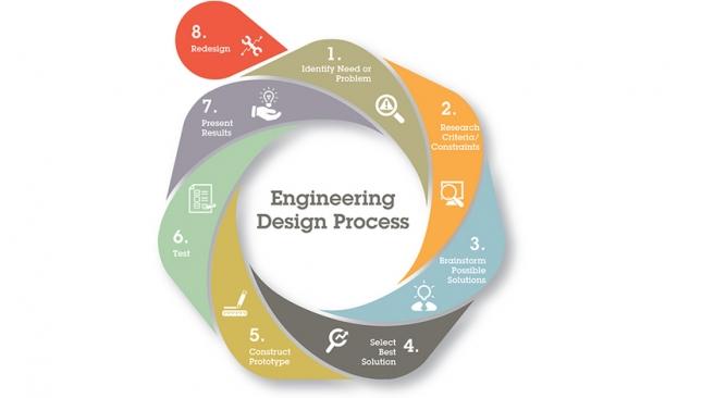 Engineering Design Process Infographic