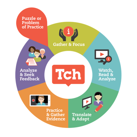 Teaching channel Theory of Professional Learning graphic: Start with a puzzle or problem of practice 1.Gather and focus 2. Watch, read and analyze 3. Translate and adapt 4. Practice and gather evidence 5. Analyze and seek feedback