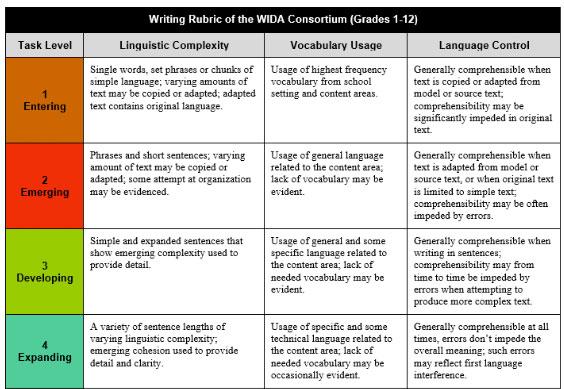 Writing Rubric of the WIDA Consortium