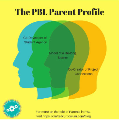 Project-Based Learning Parent Profile