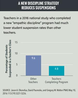New Discipline Strategy
